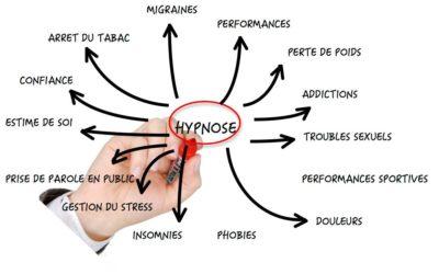 Hypnose, les domaines d'application